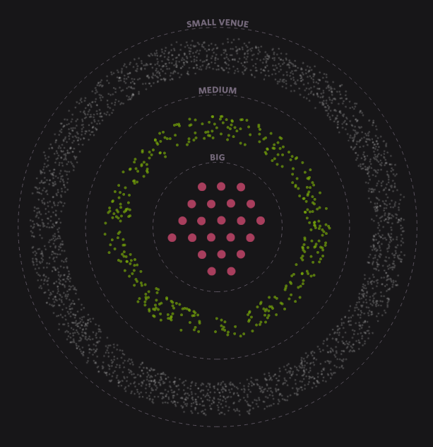 DataViz | Making It In The Music Industry