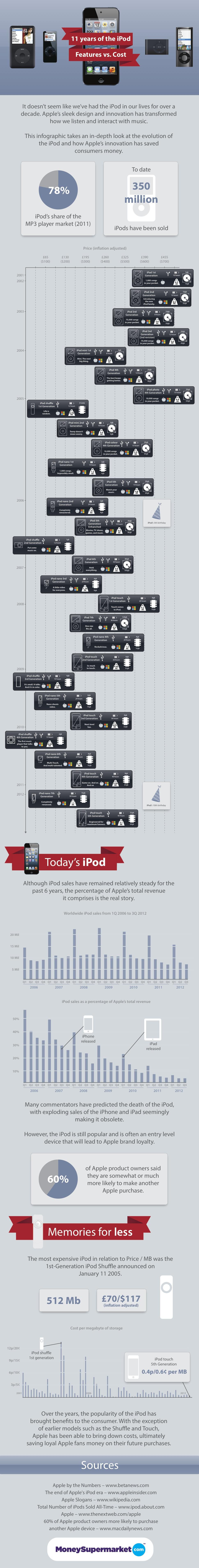 Infographic: The History Of The iPod - Eleven Years of Features and Cost